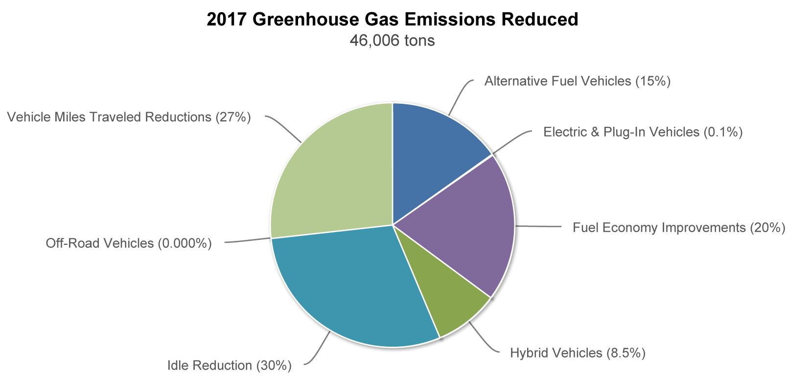 Greenhouse Gases Reduced in 2017